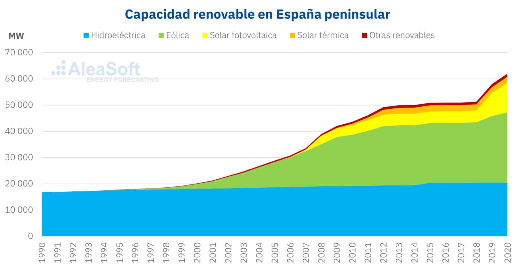 Foto de Capacidad renovable en España peninsular