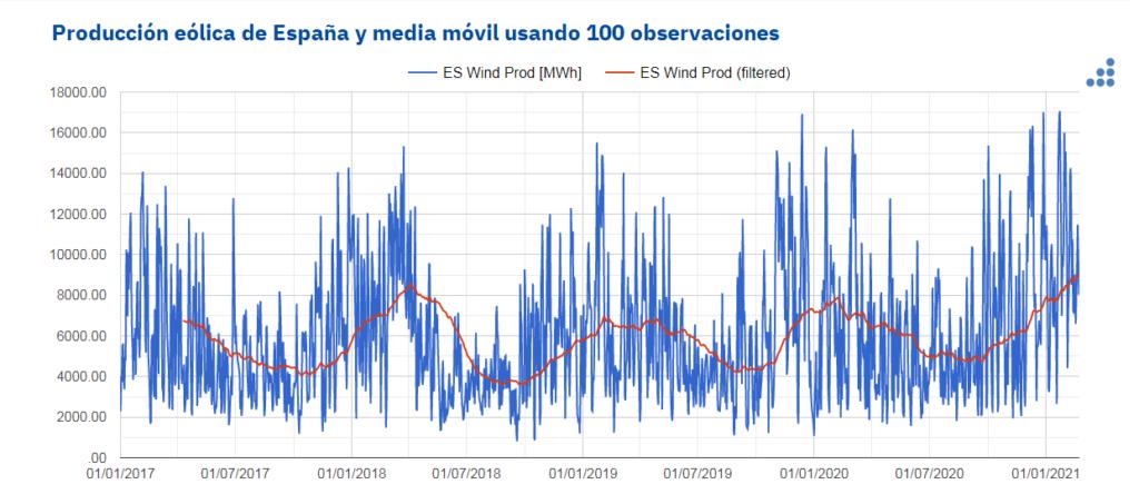 Foto de Producción eólica de España con media movil de 100