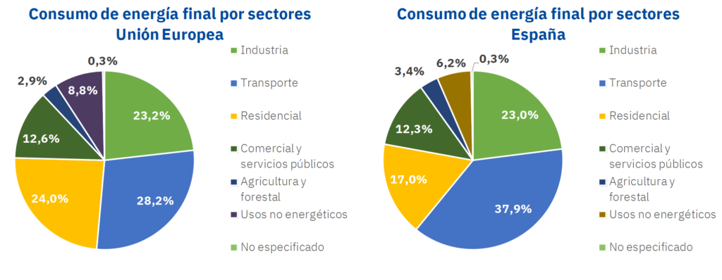 Foto de Consumo de energia final por sectores en la Unión Europea y
