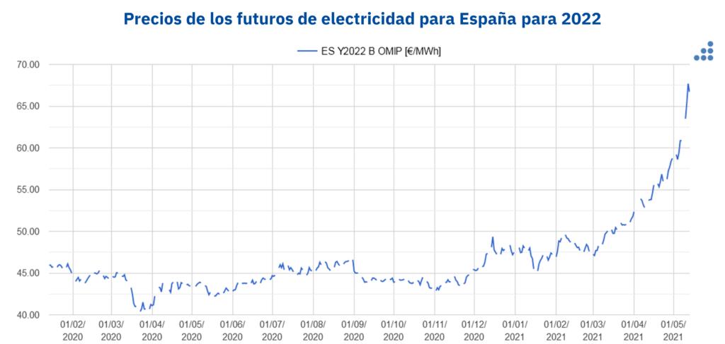 Foto de Precios de los futuros de electricidad de España para 2022