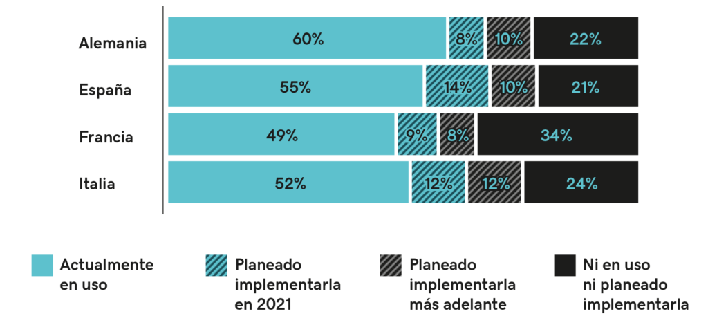 """Foto de Gráfico """"Estado actual de la digitalización de las"""