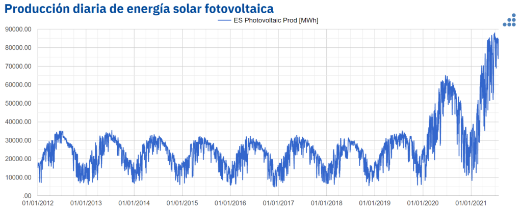 Foto de Produción diaria de energia solar fotovoltaica