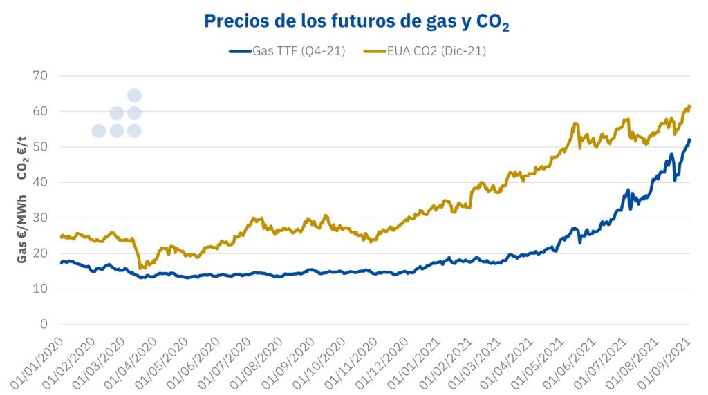 Foto de Precios de futuros de gas y CO2